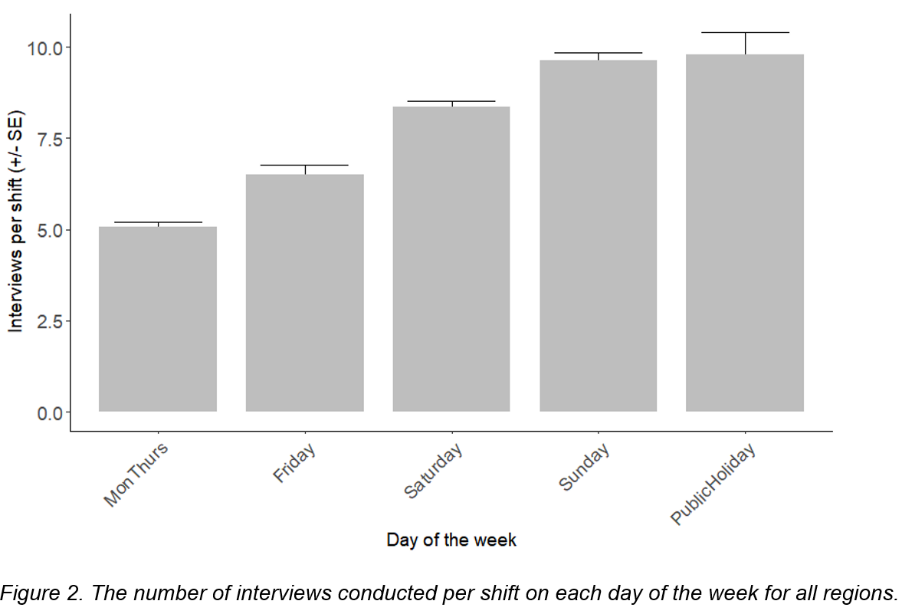 Figure 2: The number of interviews conducted per shift on each day of the week for all regions.