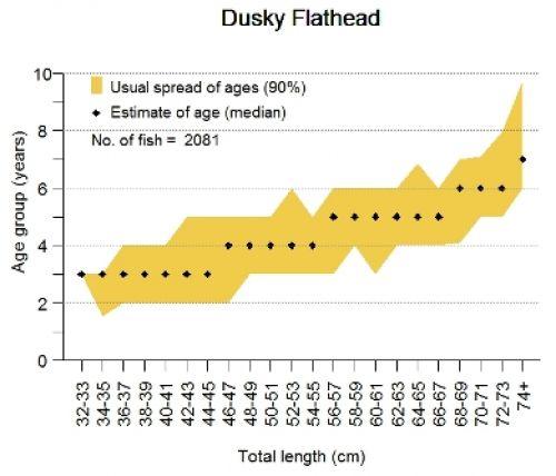 Age-at-Length graph for dusky flathead