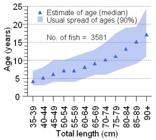 Age-at-length graph for Snapper. Shaded sections show the 5th to the 95th percentile of each length category.  Points mark the median age. Sample size is 3581 fish.
