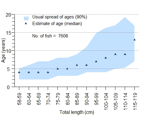 Age-at-length graph for barramundi in the North east coast of Queensland. Shaded sections show the 5th to the 95th percentile of male and female fish from each length category.  Points mark the median age. Sample size is 5089 fish.