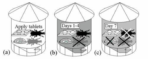 Diagram of sealed silos
