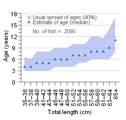Age-at-length graph for Pearl perch. Shaded sections show the 5th to the 95th percentile from each length category.  Points mark the median age. Sample size is 2090 fish.