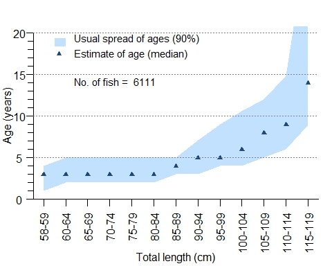 Age-at-length for barramundi in the Central east coast of Queensland. Shaded sections show the 5th to the 95th percentile of male and female fish from each length category.  Points mark the median age. Sample size is 5738 fish.